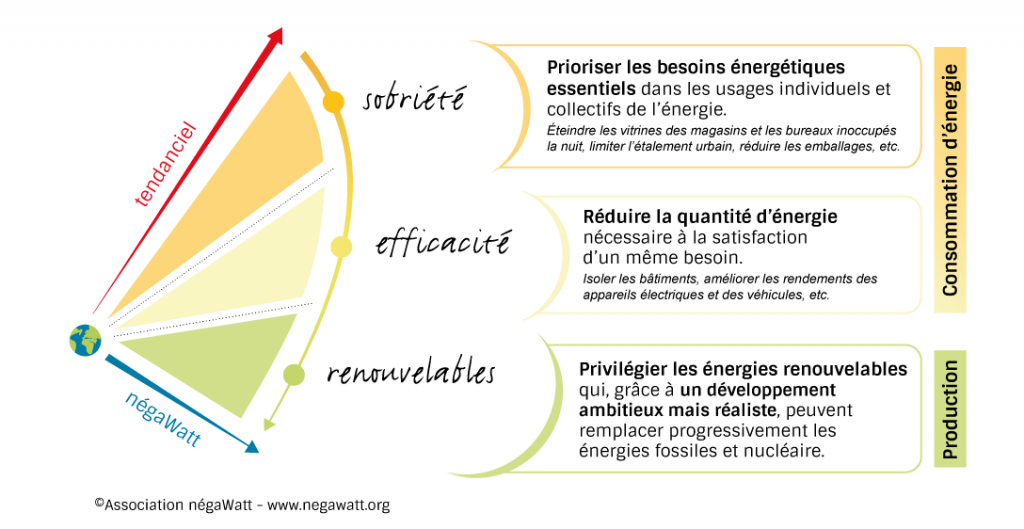 sobriété-efficacité-renouvelables